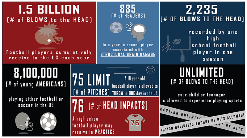 infographic of brain injury statistics